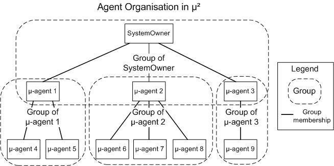 Micro2AgentOrganisation